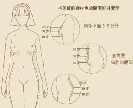 胸部下垂有什么办法可以调整