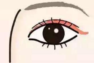 开眼角分前后眼角吗